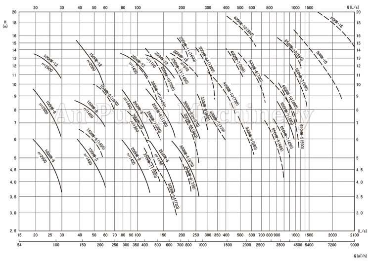 Mixed Flow Pump Chart