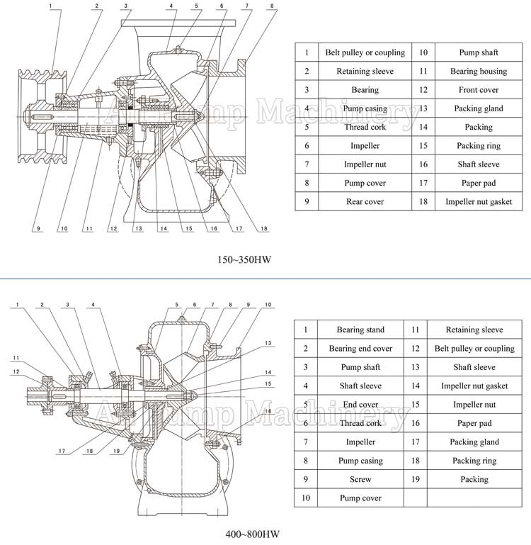 Mixed Flow Pump Structure